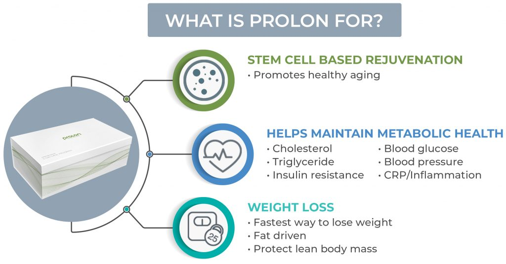 why use prolon